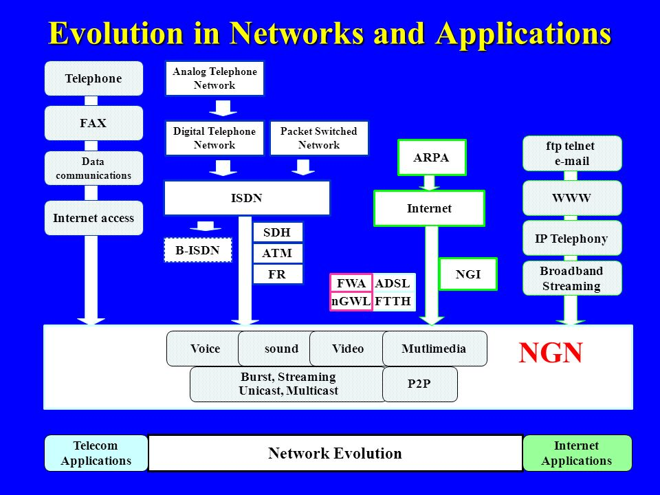 Evolution in Networks and Applications WWW NGI Internet ARPA Packet Switched Network B-ISDN ISDN Digital Telephone Network Analog Telephone Network ft