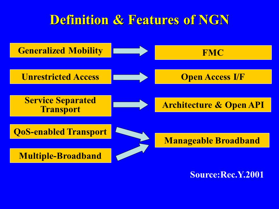 Source:Rec.Y.2001 Generalized Mobility FMC Unrestricted AccessOpen Access I/F Service Separated Transport Architecture & Open API QoS-enabled Transpor