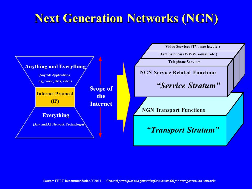 Next Generation Networks (NGN) NGN Transport Functions NGN Service-Related Functions Telephone Services Data Services (WWW, e-mail, etc.) Video Servic