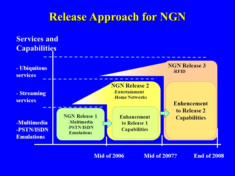 NGN Release 3 -RFID NGN Release 2 -Entertainment -Home Networks NGN Release 1 -Multimedia -PSTN/ISDN Emulations Services and Capabilities Mid of 2006
