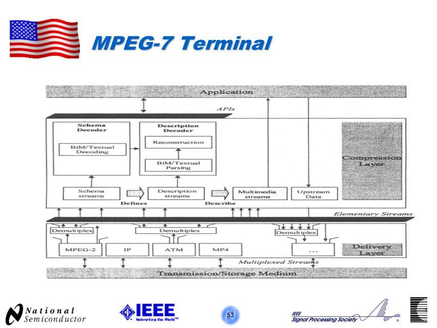 53 MPEG-7 Terminal