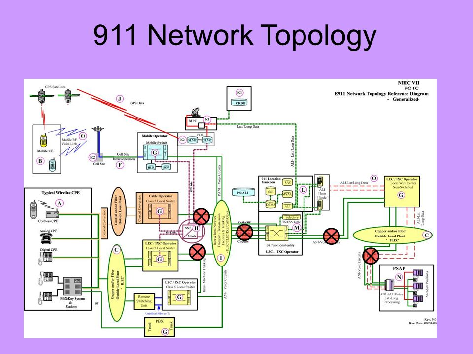 911 Network Topology