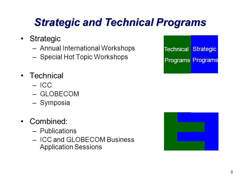 8 Strategic and Technical Programs Strategic –Annual International Workshops –Special Hot Topic Workshops Technical –ICC –GLOBECOM –Symposia Combined: