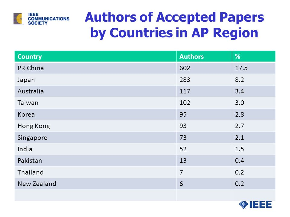 Authors of Accepted Papers by Countries in AP Region CountryAuthors% PR China60217.5 Japan2838.2 Australia1173.4 Taiwan1023.0 Korea952.8 Hong Kong932.7 Singapore732.1 India521.5 Pakistan130.4 Thailand70.2 New Zealand60.2