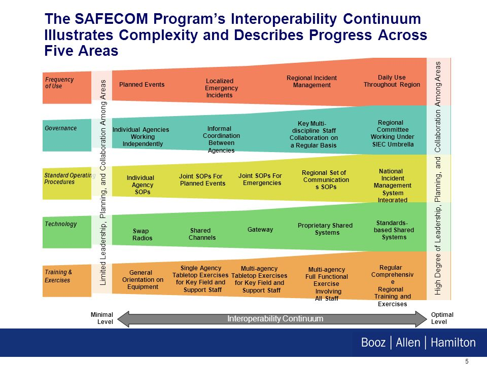 4 Public Safety Communications Needs are Being Pushed Through National Initiatives The 9/11 Commission recommended developing a national approach to interoperability and evaluating additional spectrum needs for Federal, State, and local first responders Hard deadline defined on 700 MHz spectrum.