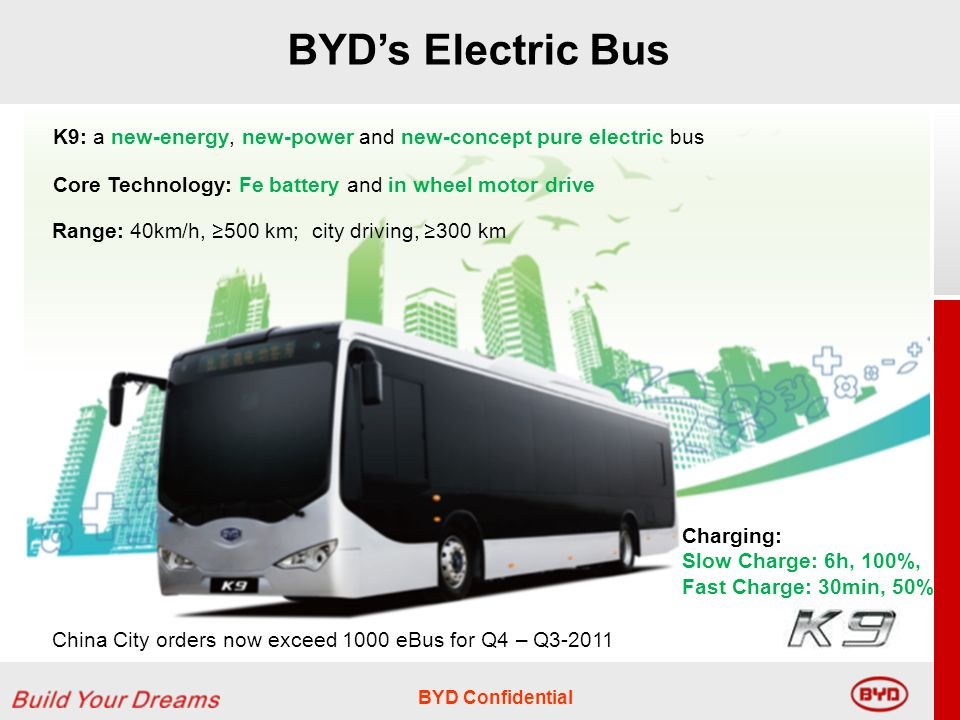 BYD Confidential Charging: Slow Charge: 6h, 100%, Fast Charge: 30min, 50% K9: a new-energy, new-power and new-concept pure electric bus Core Technology: Fe battery and in wheel motor drive Range: 40km/h, 500 km; city driving, 300 km China City orders now exceed 1000 eBus for Q4 – Q3-2011 BYDs Electric Bus