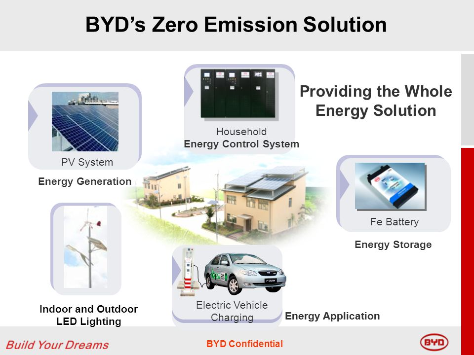 BYD Confidential Household Energy Control System Providing the Whole Energy Solution Fe Battery Energy Storage Energy Application BYDs Zero Emission Solution Indoor and Outdoor LED Lighting PV System Energy Generation Electric Vehicle Charging Energy Application