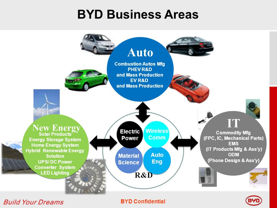 BYD Confidential Commodity Mfg (FPC, IC, Mechanical Parts) EMS (IT Products Mfg & Assy) ODM (Phone Design & Assy) Combustion Autos Mfg PHEV R&D and Mass Production EV R&D and Mass Production Auto IT Solar Products Energy Storage System Home Energy System Hybrid Renewable Energy Solution UPS/ DC Power Converter System LED Lighting New Energy Material Science Auto Eng Wireless Comm Electric Power R&D BYD Business Areas