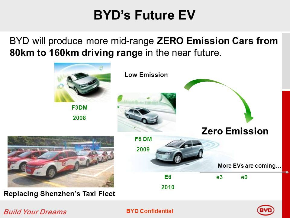 BYD Confidential BYDs Future EV BYD will produce more mid-range ZERO Emission Cars from 80km to 160km driving range in the near future.