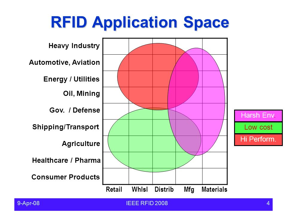 9-Apr-08IEEE RFID RFID Application Space RetailWhlslDistribMfg Agriculture Materials Oil, Mining Heavy Industry Energy / Utilities Automotive, Aviation Shipping/Transport Healthcare / Pharma Consumer Products Low cost Hi Perform.