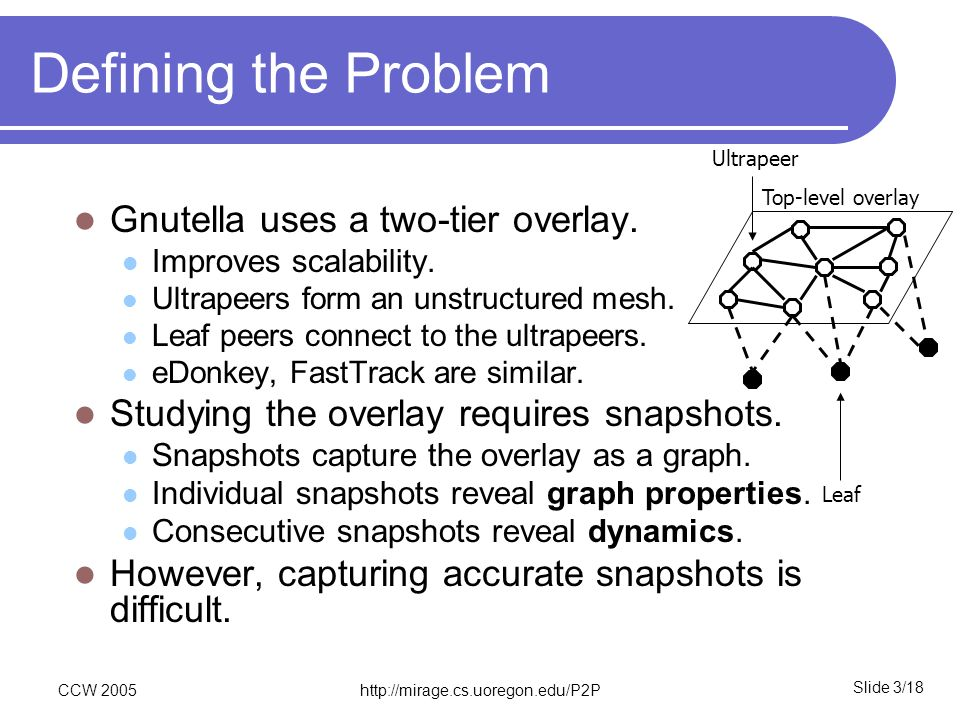 Slide 3/18 CCW 2005http://mirage.cs.uoregon.edu/P2P Defining the Problem Gnutella uses a two-tier overlay. Improves scalability. Ultrapeers form an un
