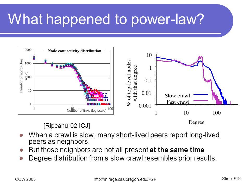 Slide 9/18 CCW 2005http://mirage.cs.uoregon.edu/P2P What happened to power-law.