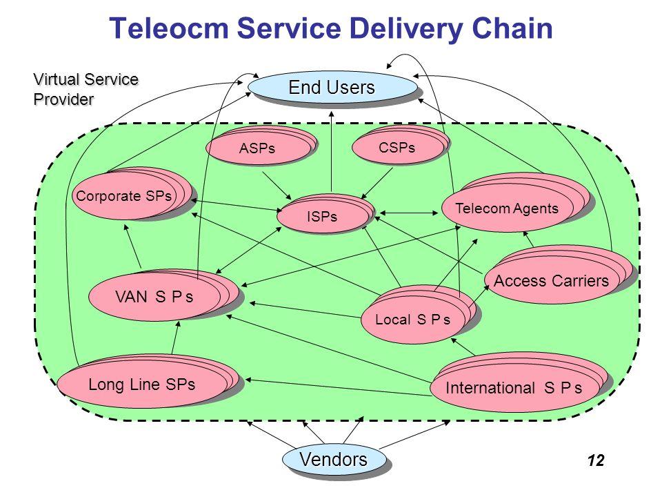 12 Teleocm Service Delivery Chain End Users VendorsVendors LAN Corporate SPs VAN VAN s Long Line SPs International s Access Carriers Local s Virtual S