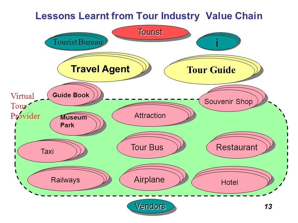 13 Lessons Learnt from Tour Industry Value ChainTouristTourist VendorsVendors LAN VAN Taxi Railways Hotel Restaurant WAN Souvenir Shop i i Tour Bus Ai