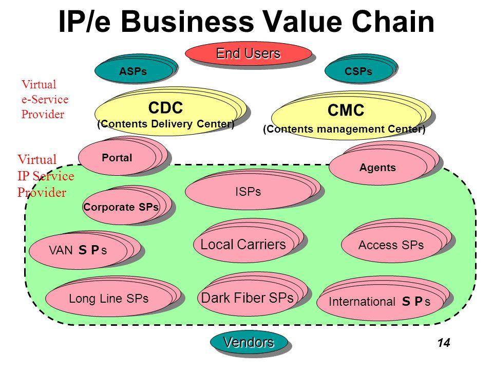 14 IP/e Business Value Chain End Users VendorsVendors LAN Corporate SPs VAN VAN s Long Line SPs International s Access SPs WAN Agents ASPs CSPs Local