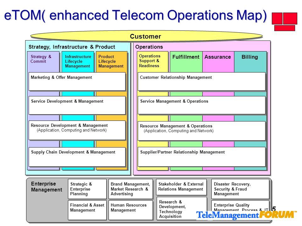 15 Operations FulfillmentAssuranceBilling Operations Support & Readiness Customer Relationship Management Service Management & Operations Resource Man