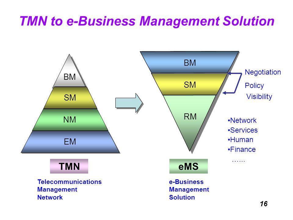 16 TMN to e-Business Management Solution TMN BM NM EM NM SM EM eMS NM BM SM RM Negotiation Policy Visibility Network Services Human Finance …... Telec