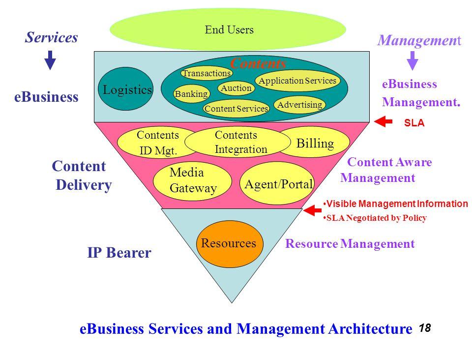 18 Resource Management Logistics End Users Contents eBusiness Media Gateway Agent/Portal Content Aware Management eBusiness Management. Resources Serv
