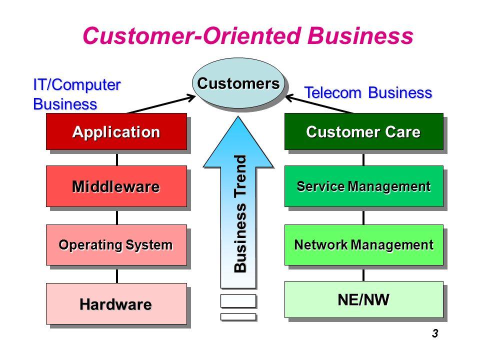 3 MiddlewareMiddleware Operating System Service Management Network Management NE/NWNE/NW Hardware Customer-Oriented Business Business Trend CustomersC