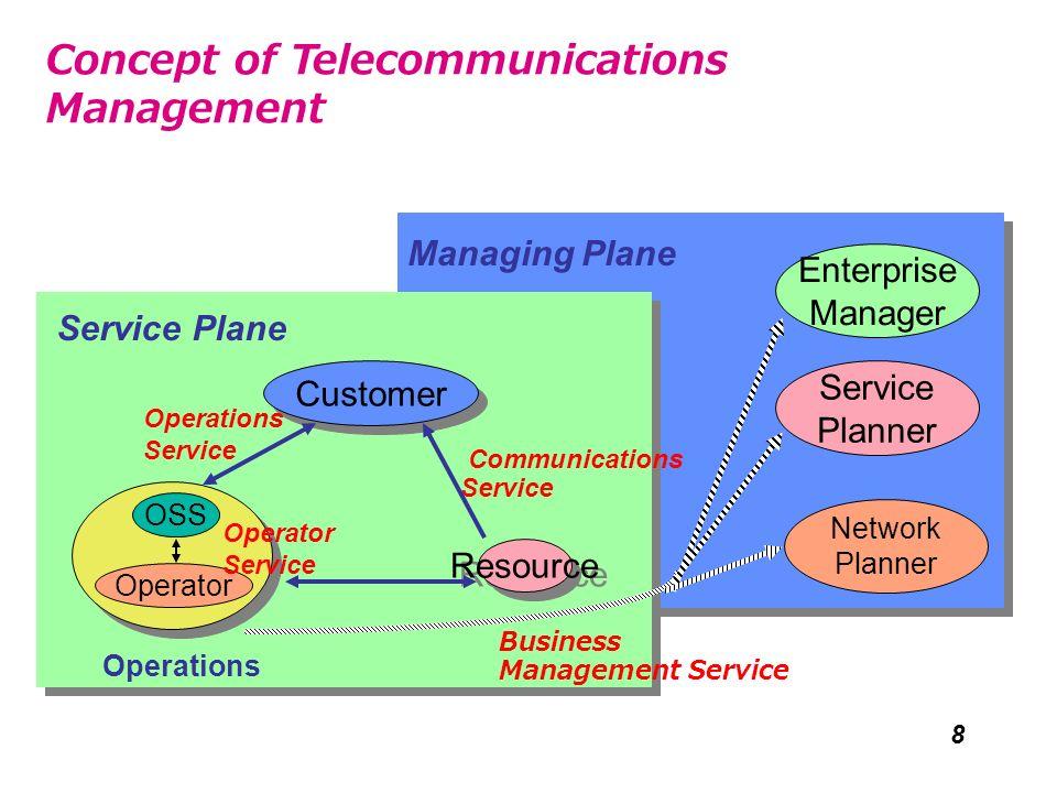 8 Operator Resource Customer OSS Service Plane Operations Service Communications Service Managing Plane Network Planner Service Planner Business Manag