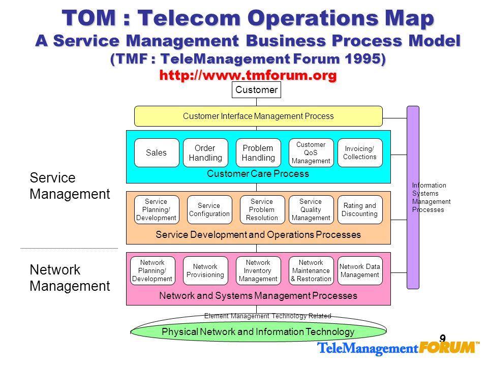 9 TOM : Telecom Operations Map A Service Management Business Process Model (TMF : TeleManagement Forum 1995) http://www.tmforum.org Customer Care Proc