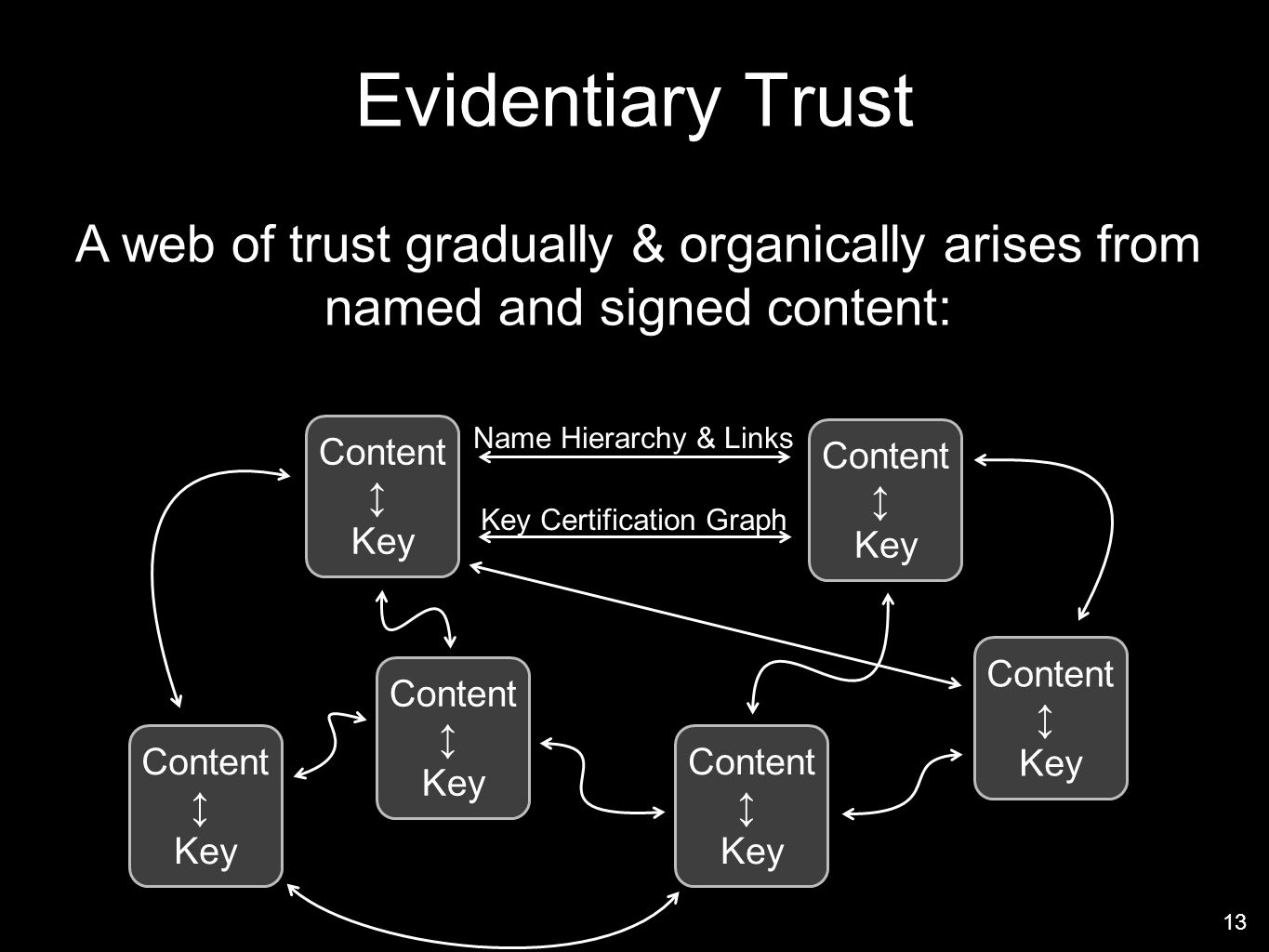 13 Evidentiary Trust Content Key Content Key Name Hierarchy & Links Key Certification Graph Content Key Content Key Content Key Content Key A web of trust gradually & organically arises from named and signed content: