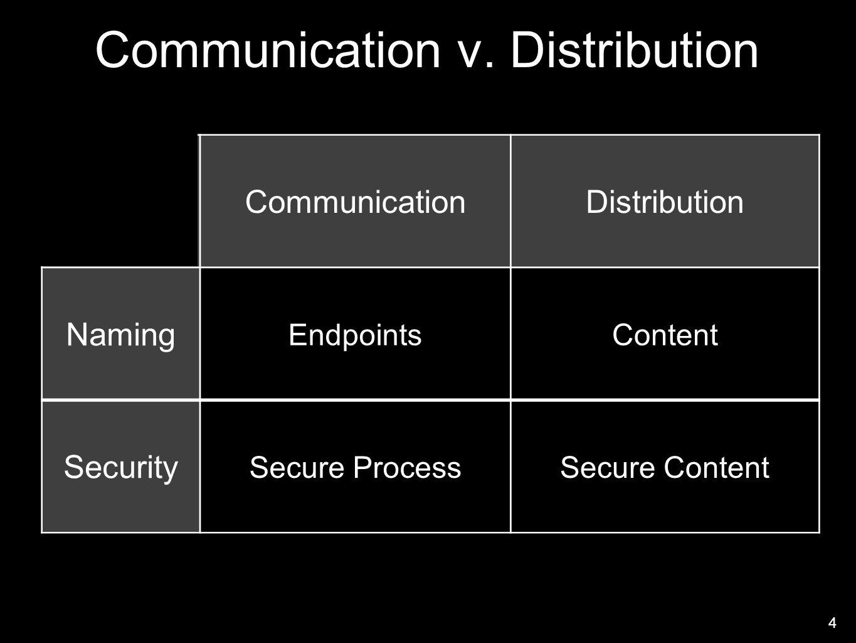 Communication v. Distribution 4 CommunicationDistribution Naming EndpointsContent Security Secure ProcessSecure Content