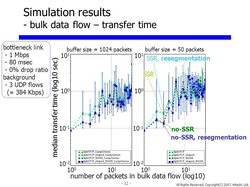 All Rights Reserved, Copyright(C) 2007, Hitachi, Ltd. 12 Simulation results - bulk data flow – transfer time median transfer time (log10 sec) number o