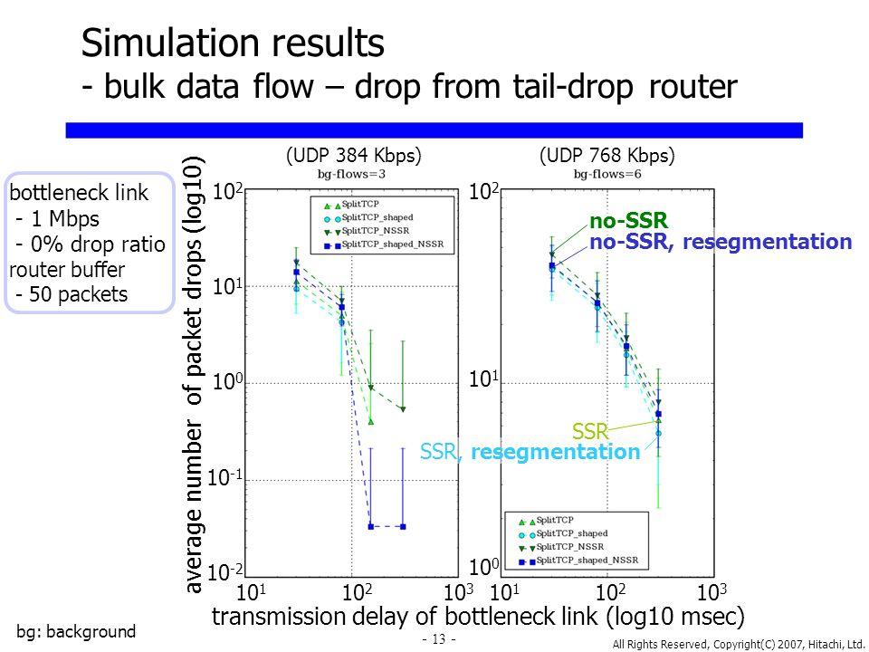 All Rights Reserved, Copyright(C) 2007, Hitachi, Ltd. 13 transmission delay of bottleneck link (log10 msec) Simulation results - bulk data flow – drop