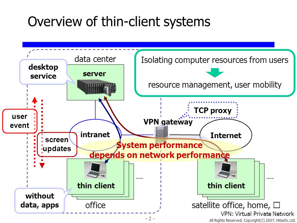 All Rights Reserved, Copyright(C) 2007, Hitachi, Ltd. 2 Overview of thin-client systems office Internet data center thin client intranet VPN gateway s