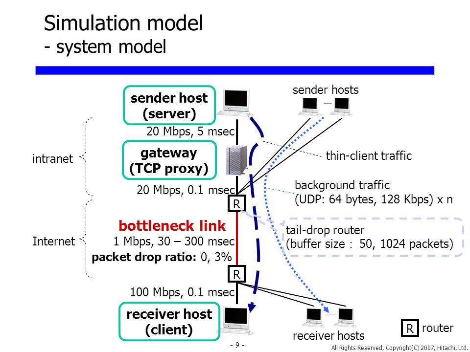 All Rights Reserved, Copyright(C) 2007, Hitachi, Ltd. 9 Simulation model - system model R R R router 20 Mbps, 5 msec sender host (server) gateway (TCP