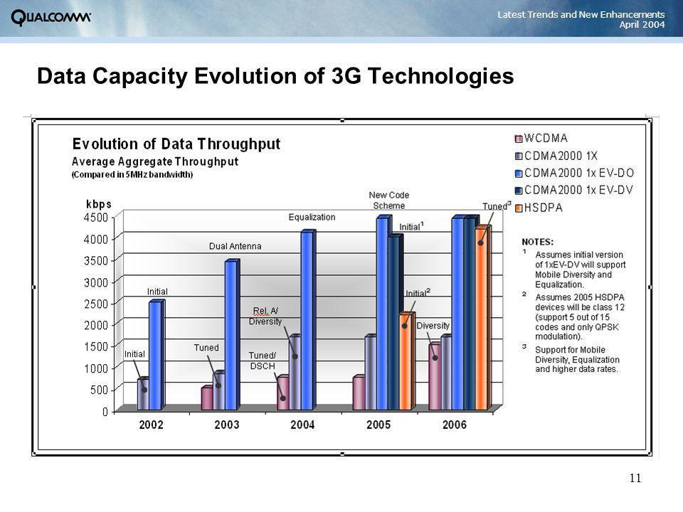 New Enhancements in 3G Wireless Technologies