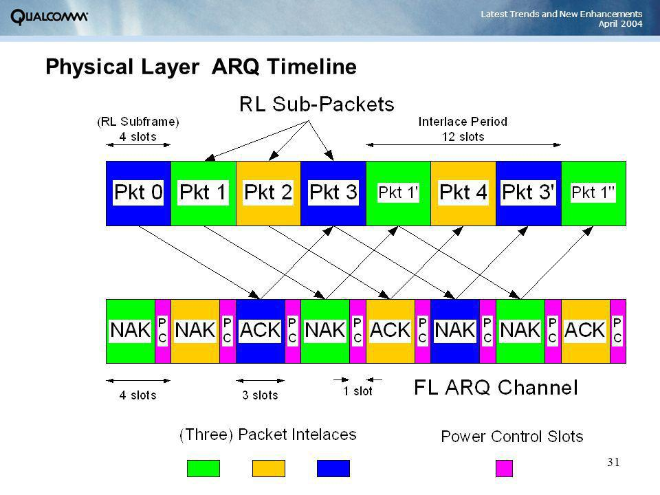 Latest Trends and New Enhancements April 2004 31 Physical Layer ARQ Timeline