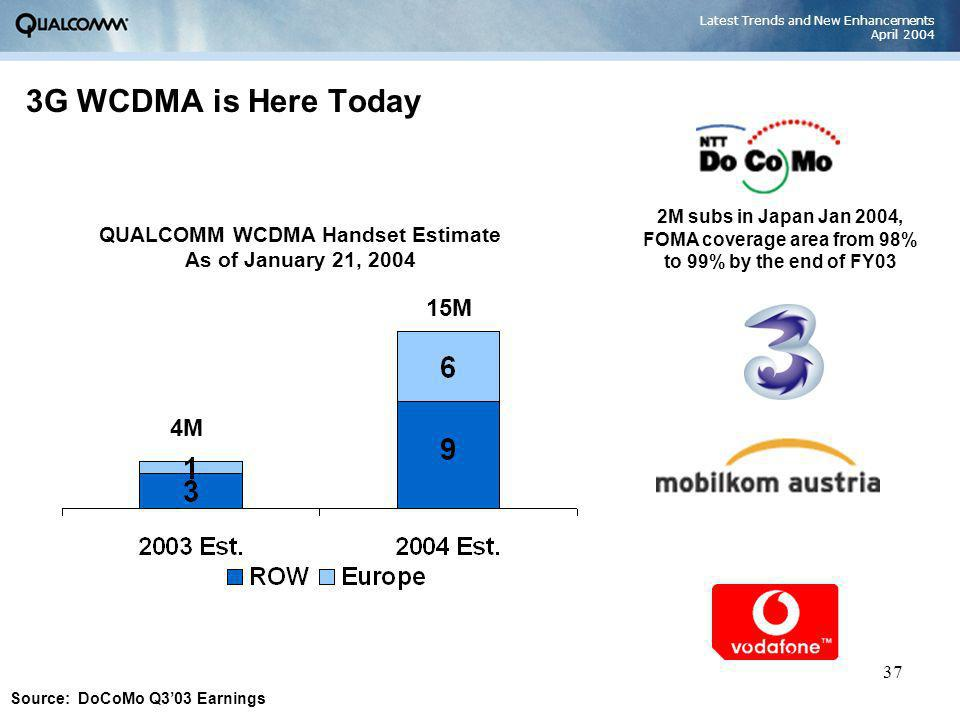 Latest Trends and New Enhancements April 2004 37 3G WCDMA is Here Today QUALCOMM WCDMA Handset Estimate As of January 21, 2004 2M subs in Japan Jan 20