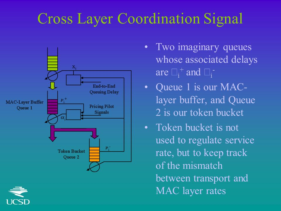 Cross Layer Coordination Signal Two imaginary queues whose associated delays are i + and i - Queue 1 is our MAC- layer buffer, and Queue 2 is our token bucket Token bucket is not used to regulate service rate, but to keep track of the mismatch between transport and MAC layer rates