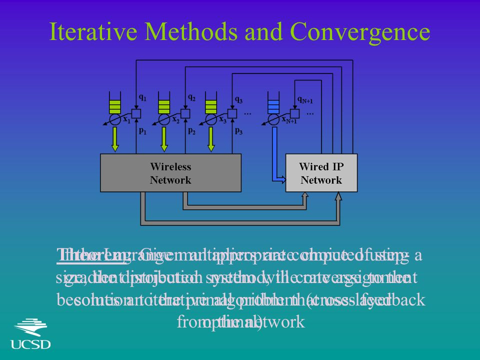 Iterative Methods and Convergence If the Lagrange multipliers are computed using a gradient projection method, the rate assignment becomes an iterative algorithm that uses feedback from the network Theorem: Given an appropriate choice of step- size, the distributed system will converge to the solution to the primal problem (cross-layer optimal)