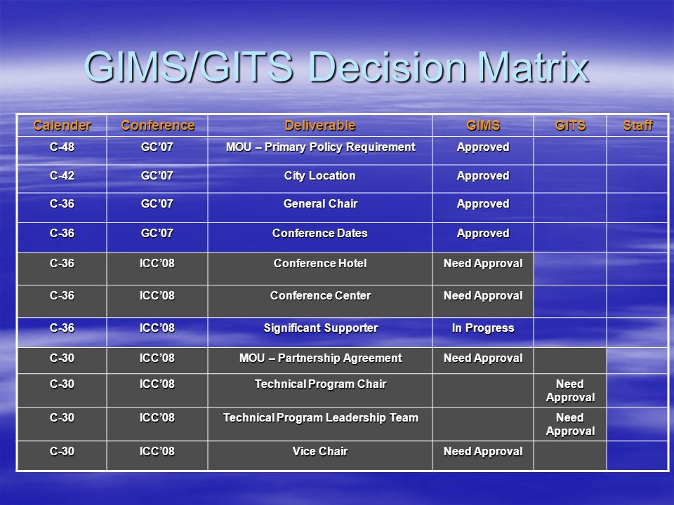 GIMS/GITS Decision Matrix CalenderConferenceDeliverableGIMSGITSStaff C-48GC07 MOU – Primary Policy Requirement Approved C-42GC07 City Location Approve
