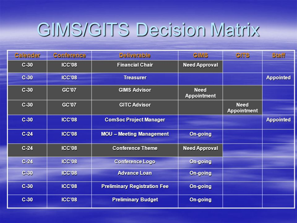 GIMS/GITS Decision Matrix CalenderConferenceDeliverableGIMSGITSStaff C-30ICC08 Financial Chair Need Approval C-30ICC08TreasurerAppointed C-30GC07 GIMS
