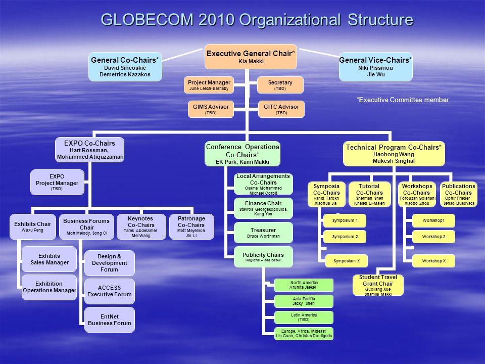 GLOBECOM 2010 Organizational Structure Symposium 1 Symposium X Symposium 2 Workshop1 Workshop X Workshop 2 General Co-Chairs* David Sincoskie Demetrio