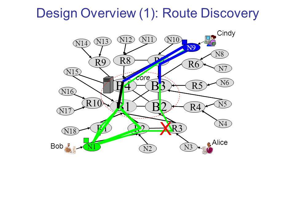 R7 B4B3 R4 R10 B2 R1 R3 N2 N3 B1 R2 N18 R5 R6 R9 R8 N17 N16 N15 N14 N13 N11 N10 N8 N7 N6 N5 N4 N12 X Design Overview (1): Route Discovery N9 N1 core Bob Alice Cindy