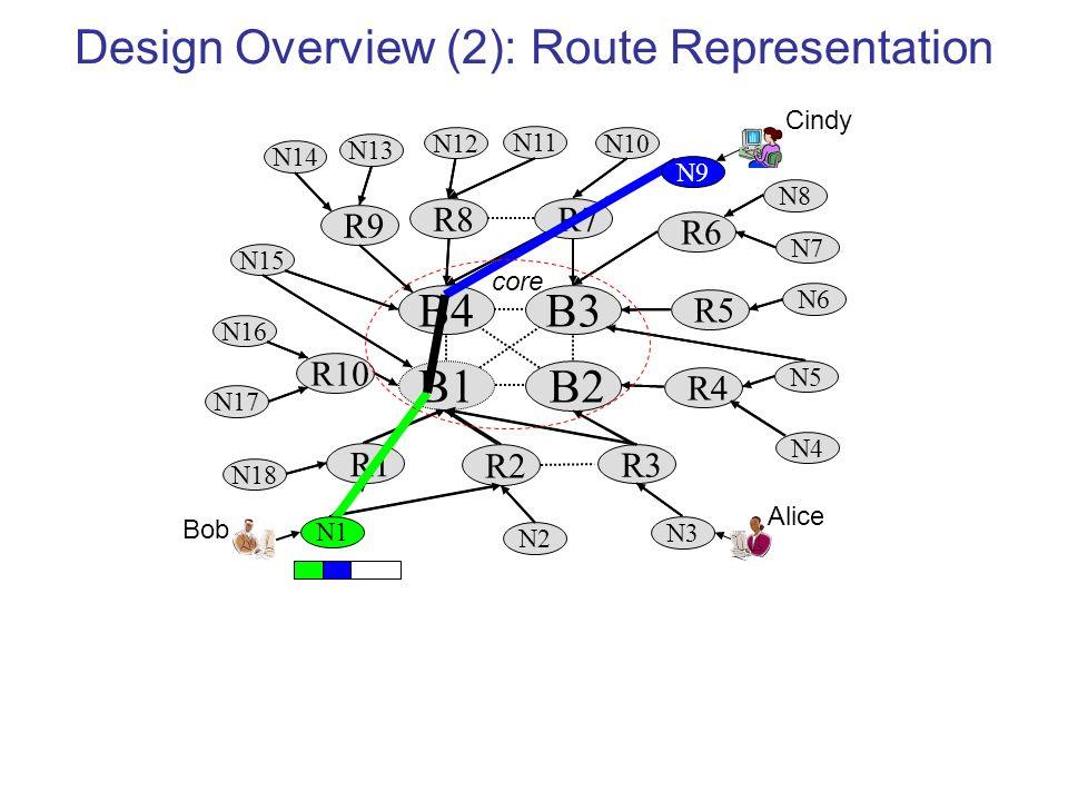 Design Overview (2): Route Representation R7 B4B3 R4 R10 B2 R1 R3 N2 N3 B1 R2 N18 R5 R6 R9 R8 N17 N16 N15 N14 N13 N11 N10 N8 N7 N6 N5 N4 N12 N9 N1 core Bob Alice Cindy