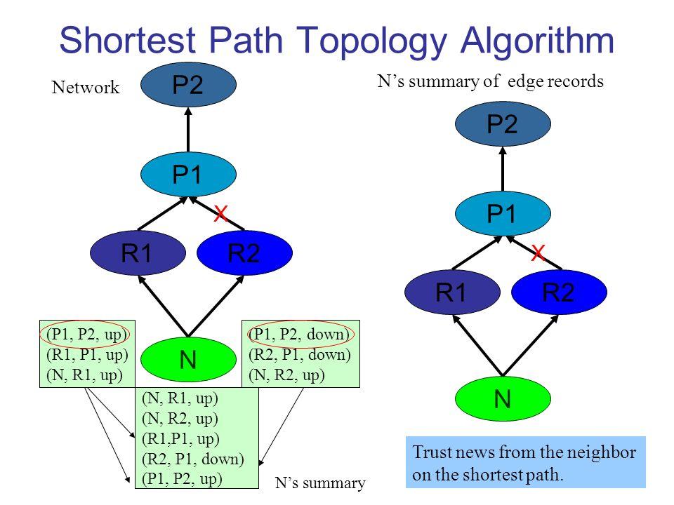 Shortest Path Topology Algorithm P2 P1 N R1R2 (N, R1, up) (N, R2, up) (R1,P1, up) (R2, P1, down) (P1, P2, up) Network Ns summary of edge records X N R1R2 (P1, P2, down) (R2, P1, down) (N, R2, up) (P1, P2, up) (R1, P1, up) (N, R1, up) P1 X P2 Trust news from the neighbor on the shortest path.