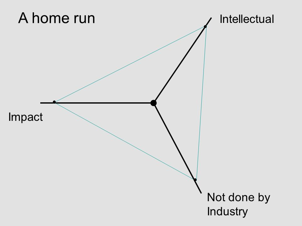 Impact Intellectual Not done by Industry A home run