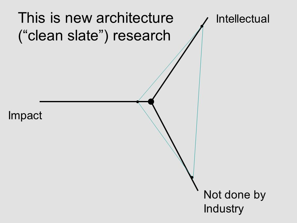 Impact Intellectual Not done by Industry This is new architecture (clean slate) research