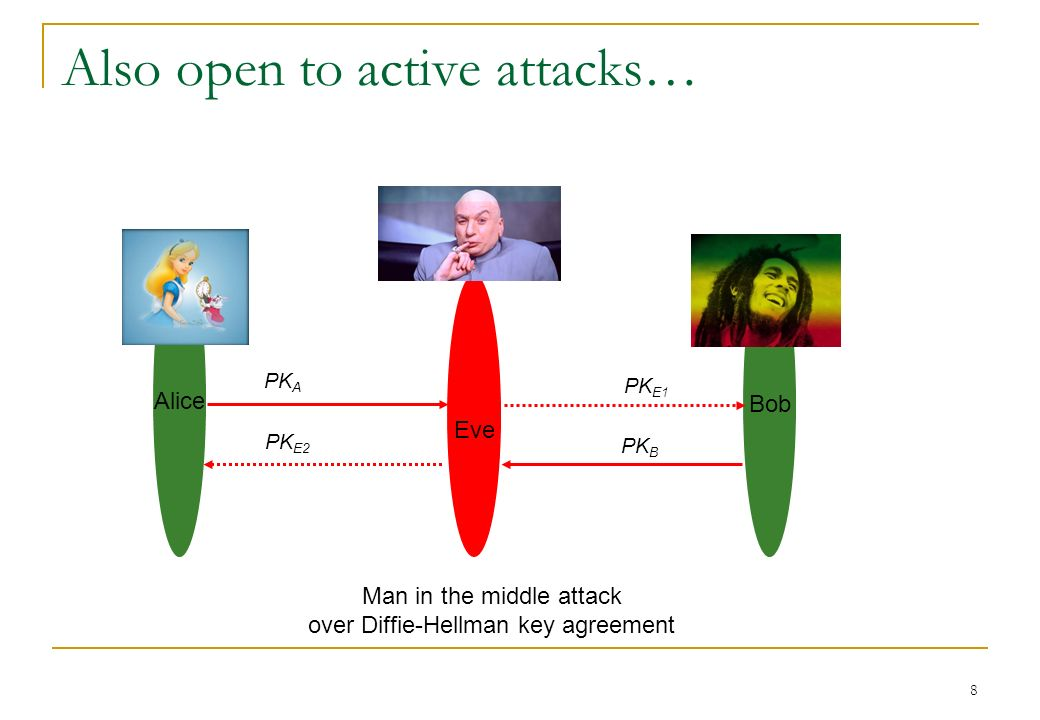 Also open to active attacks… PK E1 Eve PK A Alice Bob PK E2 PK B Man in the middle attack over Diffie-Hellman key agreement 8