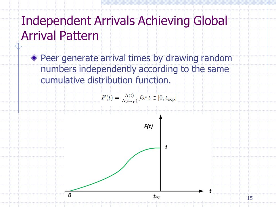 Independent Arrivals Achieving Global Arrival Pattern Peer generate arrival times by drawing random numbers independently according to the same cumulative distribution function.