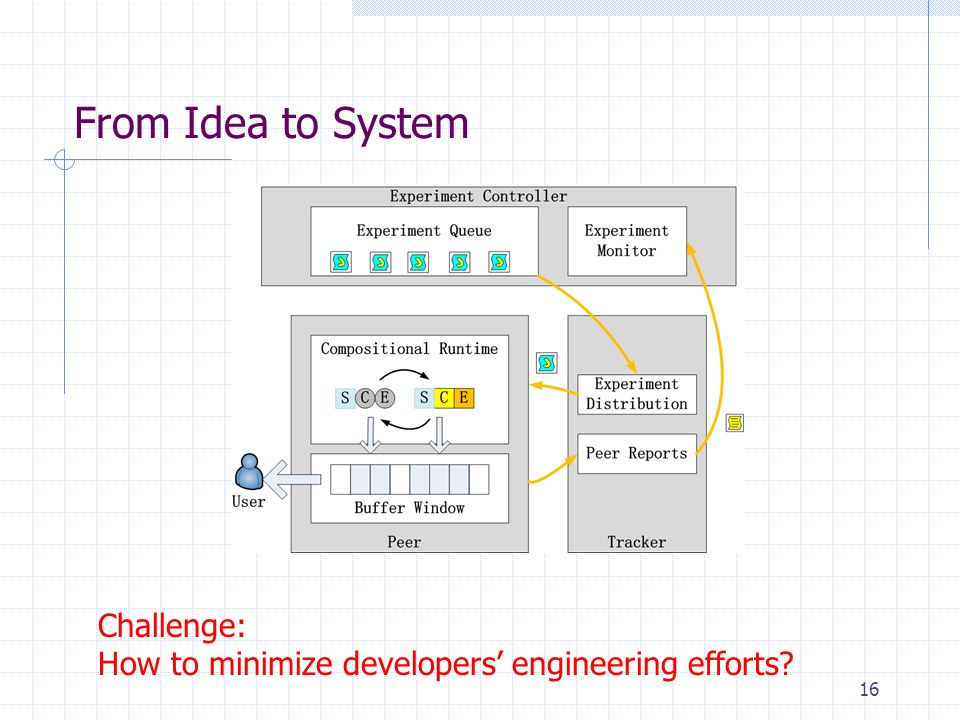 From Idea to System 16 Challenge: How to minimize developers engineering efforts