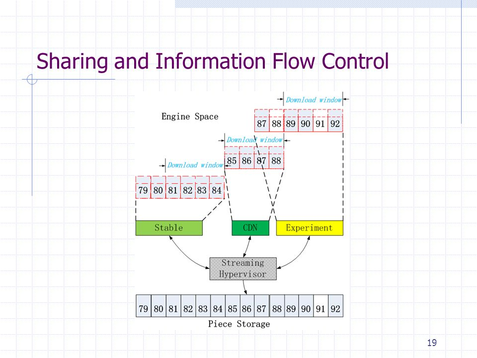 Sharing and Information Flow Control 19