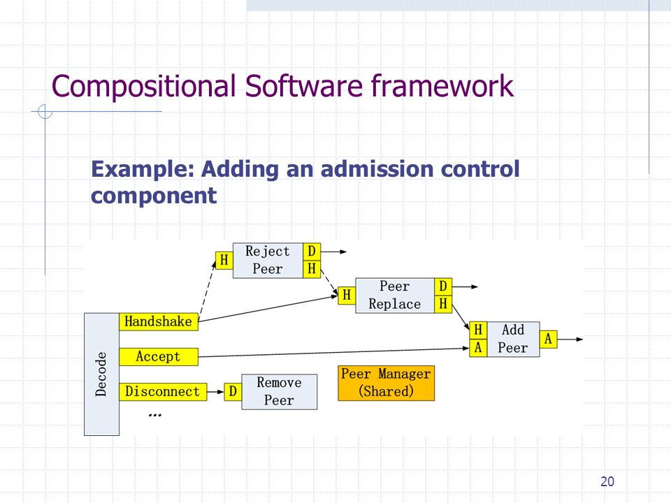 Compositional Software framework 20 Example: Adding an admission control component