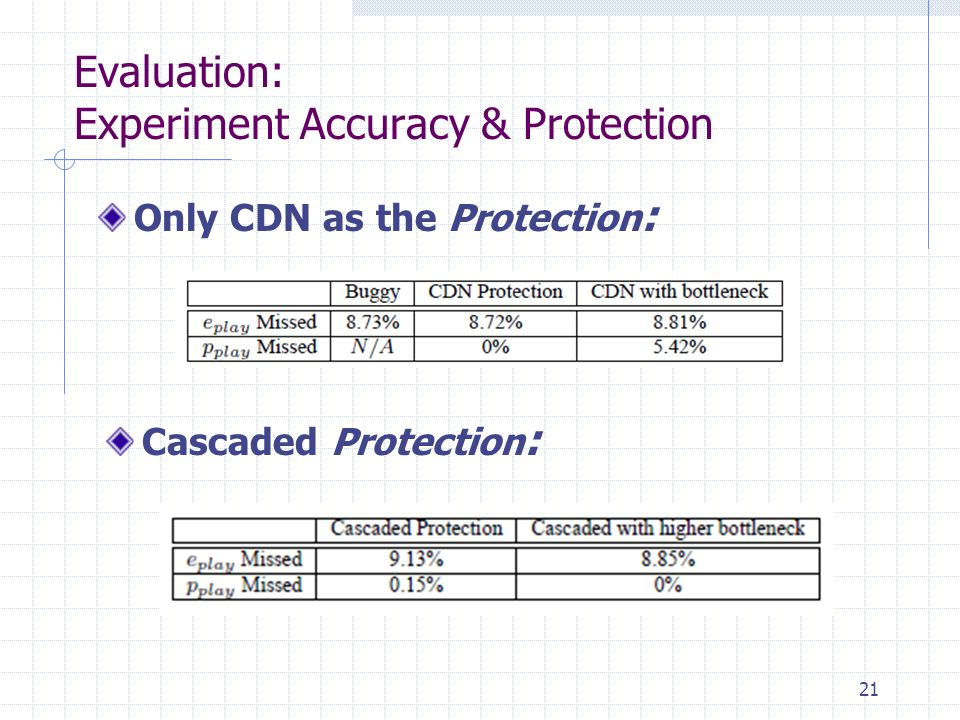 Evaluation: Experiment Accuracy & Protection 21 Only CDN as the Protection : Cascaded Protection :